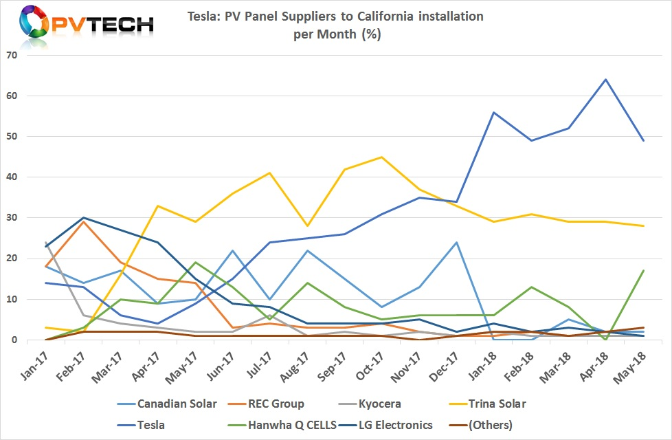 Tesla's module suppliers that were used for installations in California since the beginning of 2017 through to May 2018.