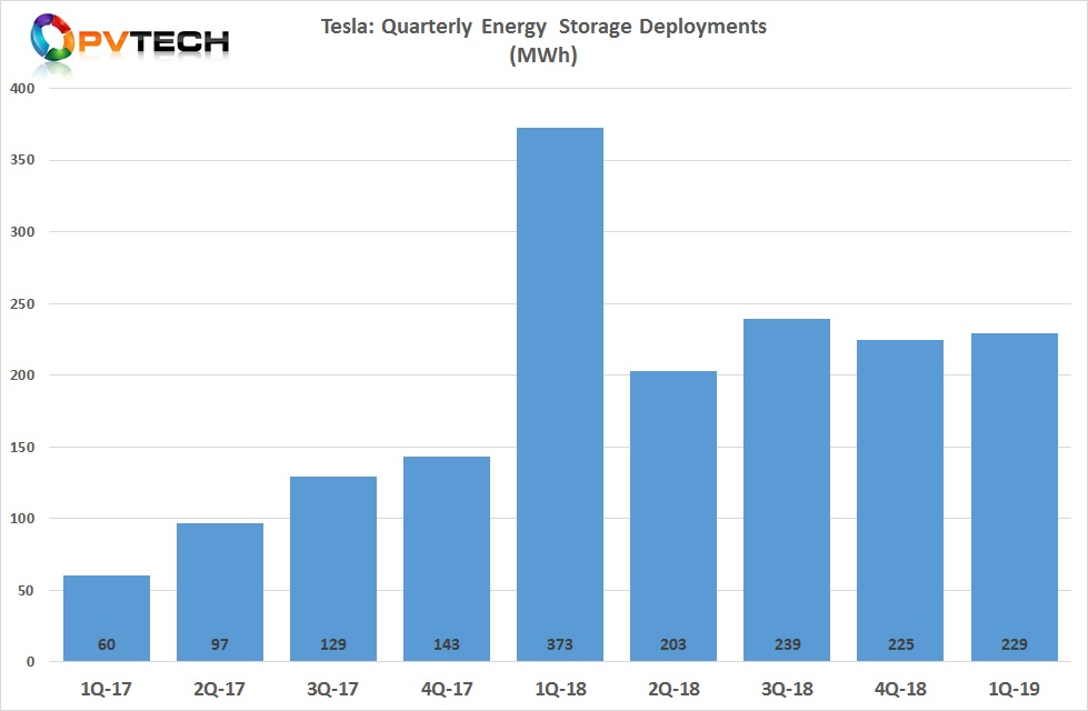 Energy storage deployments have been constrained by Gigafactory 1 battery cell production constraints and capacity allocation back to electric vehicles (EVs).
