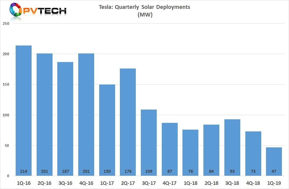 Tesla's solar rooftop deployments hit a new low of 47MW, a 36% quarter-on-quarter decline.