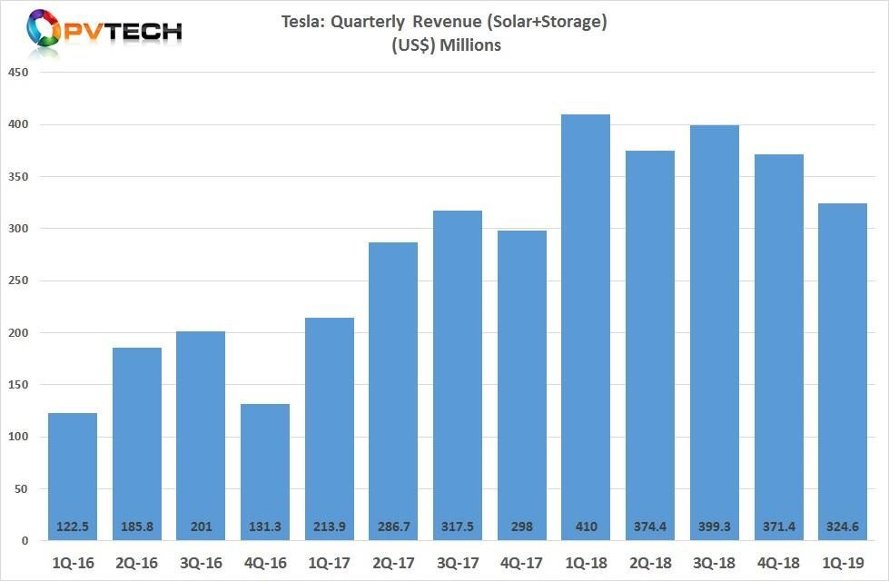 Tesla reported first quarter 2019 energy generation and storage business revenue of US$324.6 million, down 13% quarter-on-quarter.