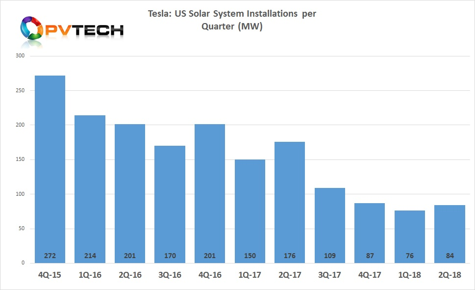 Tesla's quarterly solar installation figures have declined rapidly but showed a small upward trend in the second quarter of 2018.