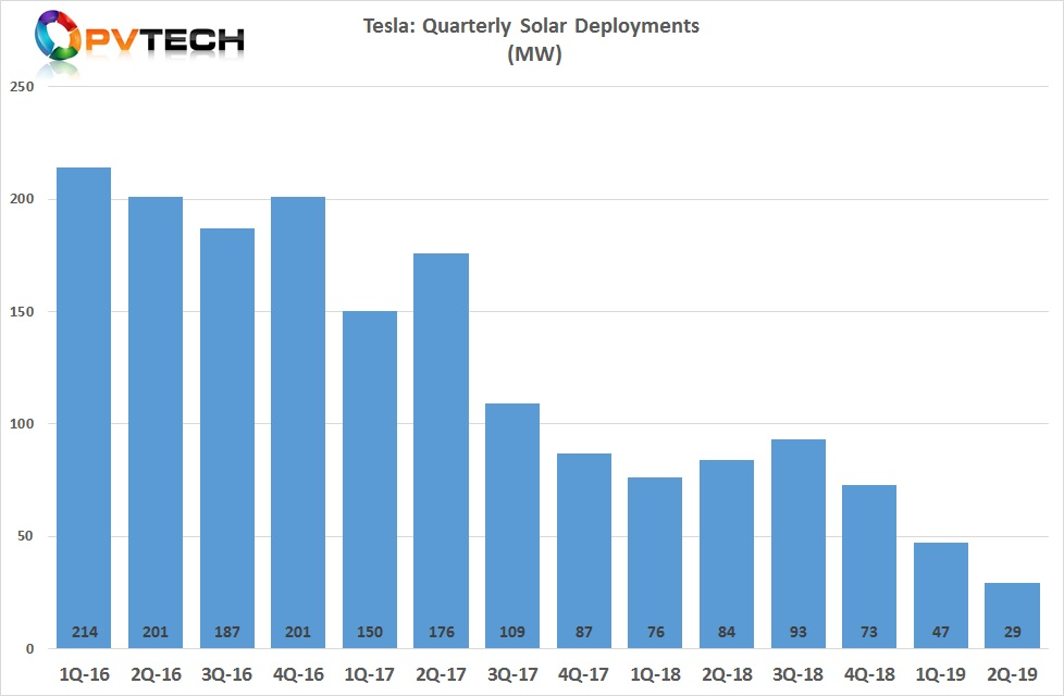 Tesla's retrofit solar installations plummeted to only 29MW in the second quarter of 2019, down from 47MW in the previous quarter, then a new low for the company.