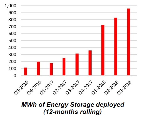 Tesla reported third quarter energy storage deployments of 239MWh, an increase of 18% from the previous quarter (203MWh) and 118% compared to the prior year period. Image: Tesla