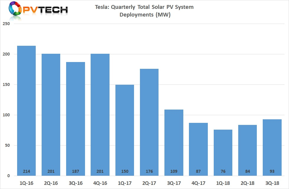 Tesla reported third quarter 2018 total solar installations of 93MW, 11% higher than the previous quarter (84MW).