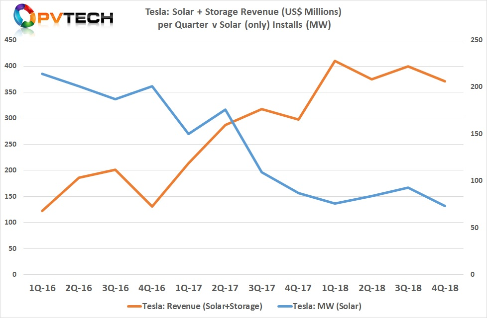Energy business revenue in the third quarter of 2018 was US$371.4 million, down 7% from the previous quarter.