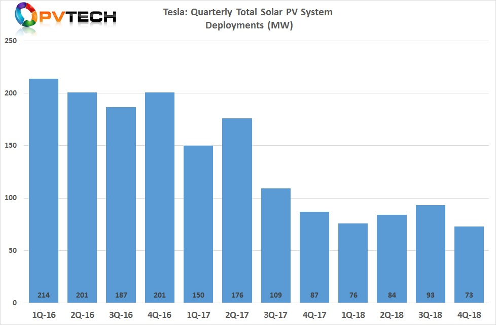 Tesla reported solar installations in the fourth quarter of 2018 reached 73MW, down 21% in the previous quarter which was the peak quarter for installations in 2018.