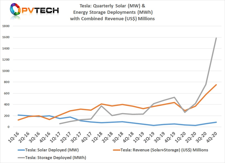 Tesla reported a significant increase in energy storage deployments for the fourth quarter of 2020, more than doubling record figures from the previous quarter.