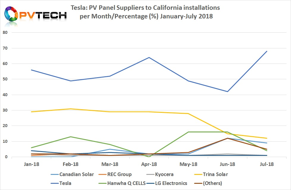 According to the most recent data compiled by ROTH Capital from the California Distributed Generation Statistics (CDGS) and associated contributors, Tesla successfully ramped its own branded residential solar rooftop deployments in California to 68% of total installs in the month of July, 2018, a new record high, helped by residential applications up 17% in the second quarter of 2018, compared to the previous quarter. Image: PV Tech