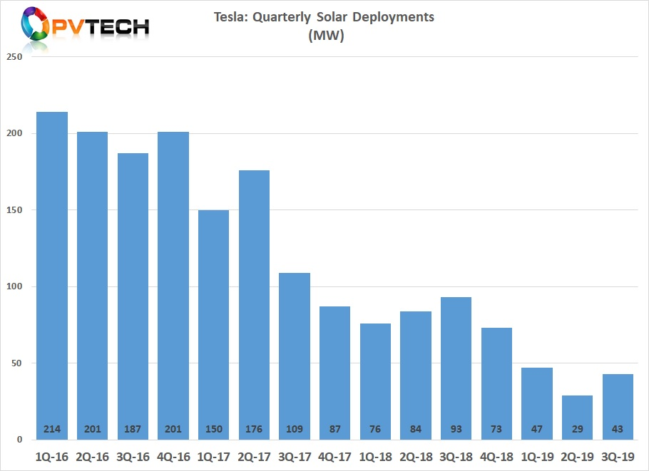 Tesla reported total residential and commercial PV deployments of 43MW in the third quarter of 2019, up 48% higher than the previous quarter, which marked the lowest install rates for the company at only 29MW.
