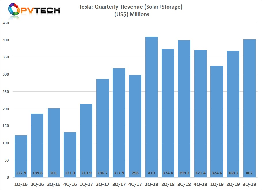 Tesla's Energy division reported revenue of US$402 million, up US$368.2 million in the second quarter of 2019.