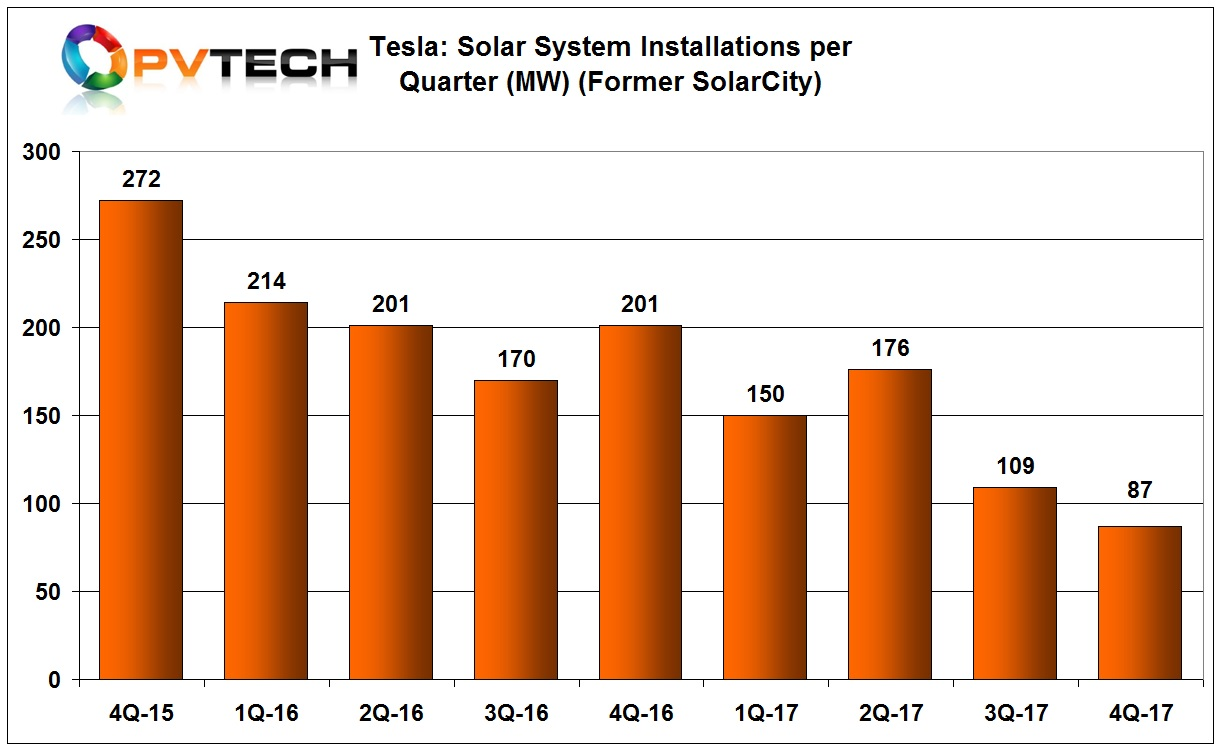 The company reported solar system installations totalling 87MW, a 20% decline from the previous quarter.