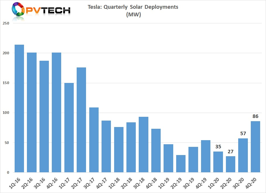 Full-year deployments reached 205MW, up from 173MW in 2019.