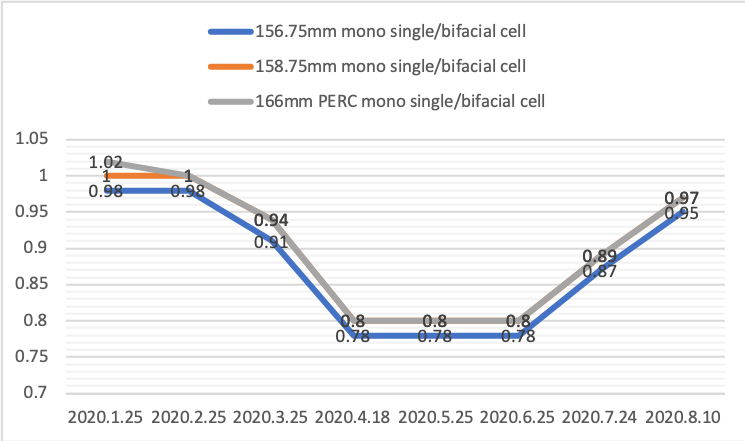 Tongwei's pricing structure (above, in RMB/W) has changed dramatically since June. Image: PV Tech.