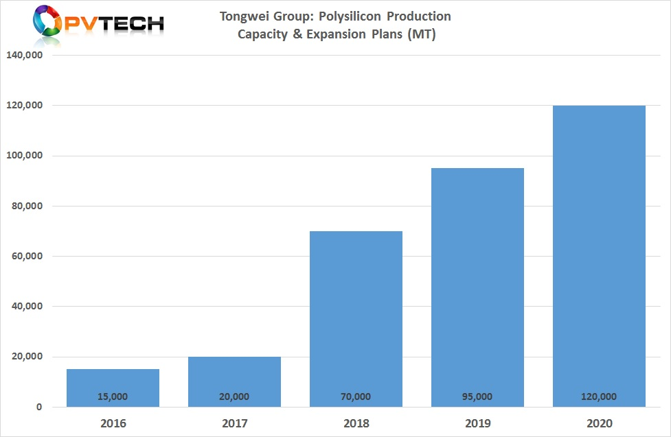 Tongwei is expected to have a polysilicon nameplate capacity of 120,000MT in 2020.