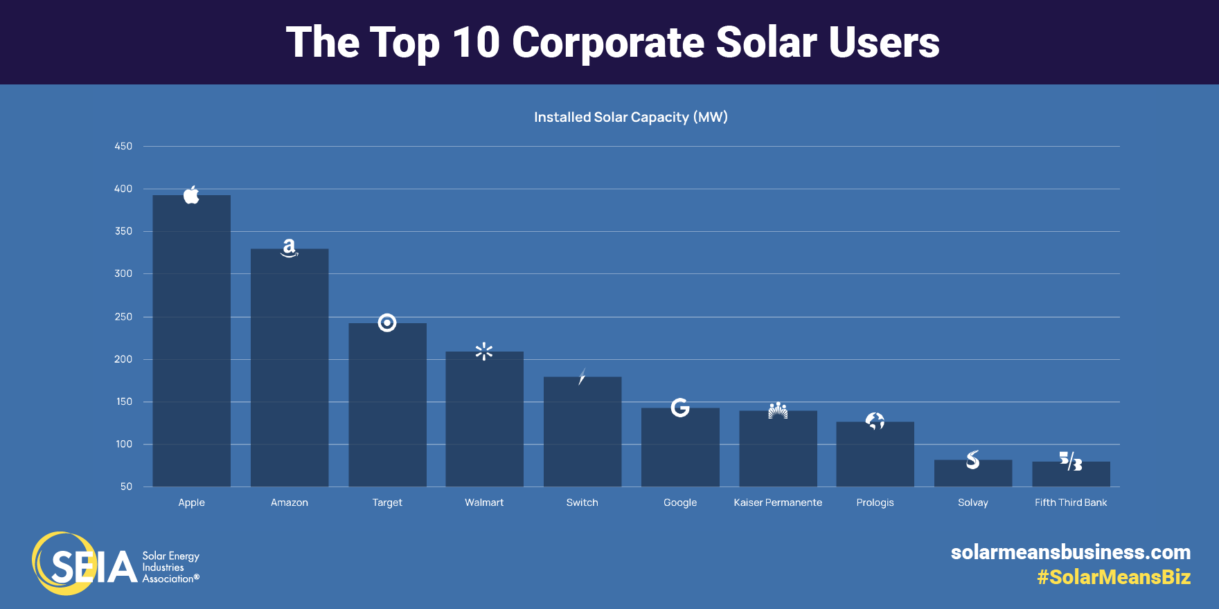 Tech giant Apple now stands as the leading procurer of corporate solar in the US with nearly 400MW of total installed capacity. Image: SEIA