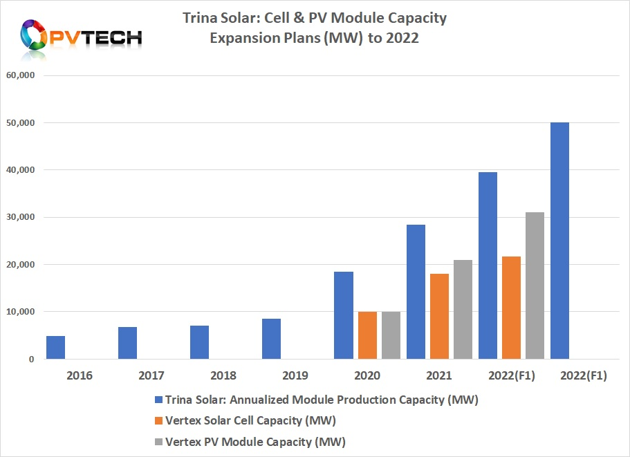 In August, 2020 Trina Solar had guided plans to achieve nameplate module assembly capacity of at least 39.5GW in 2022.