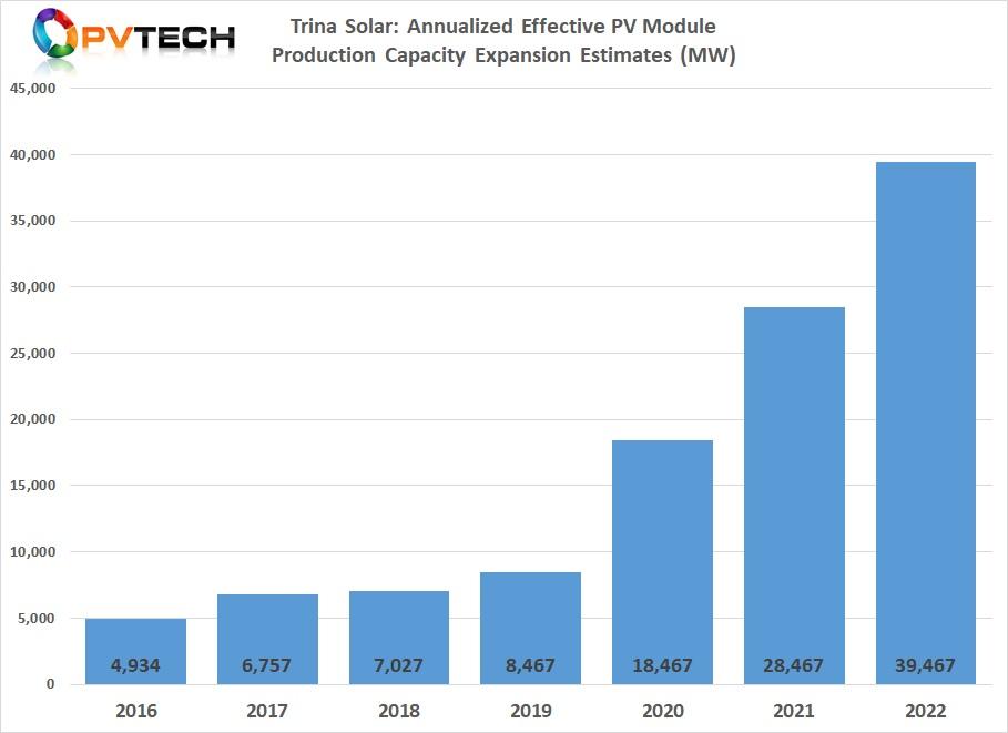 Trina Solar: Annualized Effective PV Module Production Capacity Expansion Estimates (MW).