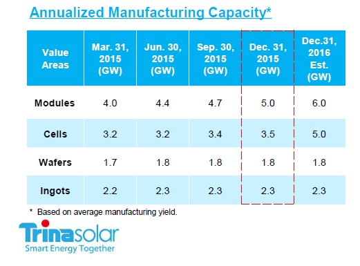 Both ingot and wafer capacities will therefore remain unchanged from 2015, while solar cell capacity will increase 1.5GW in 2016 and module capacity by 1GW.