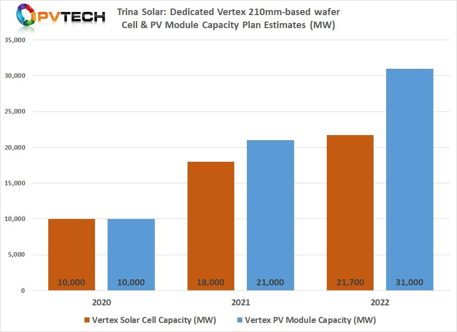 Trina Solar: Vertex 210mm-based wafers Cell & PV Module Capacity Plan Estimates (MW).