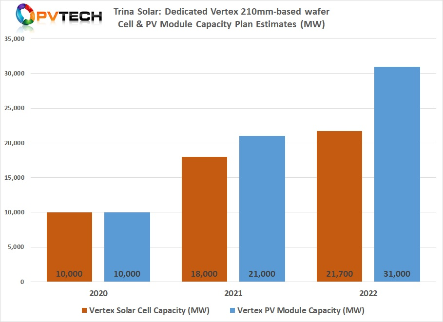 Based in existing capacity and announcements, Vertex solar cell capacity could reach around 18GW by the end of 2021.
