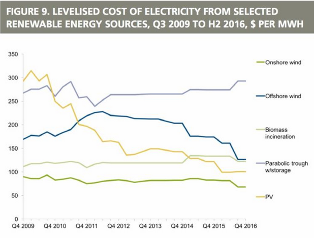 BNEF figues showing the change in LCOE for various renewable energy technologies since 2009. parabolic trough refers to solar thermal. credit: BNEF