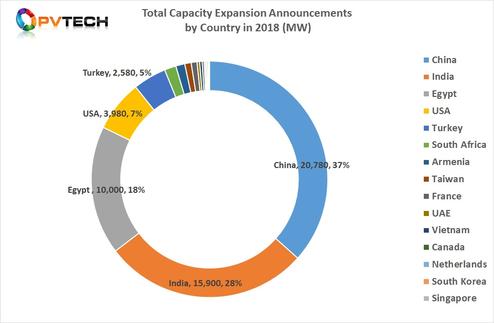 USA was ranked fourth in 2018 for new PV manufacturing capacity expansion announcements in 2018. Image: PV Tech