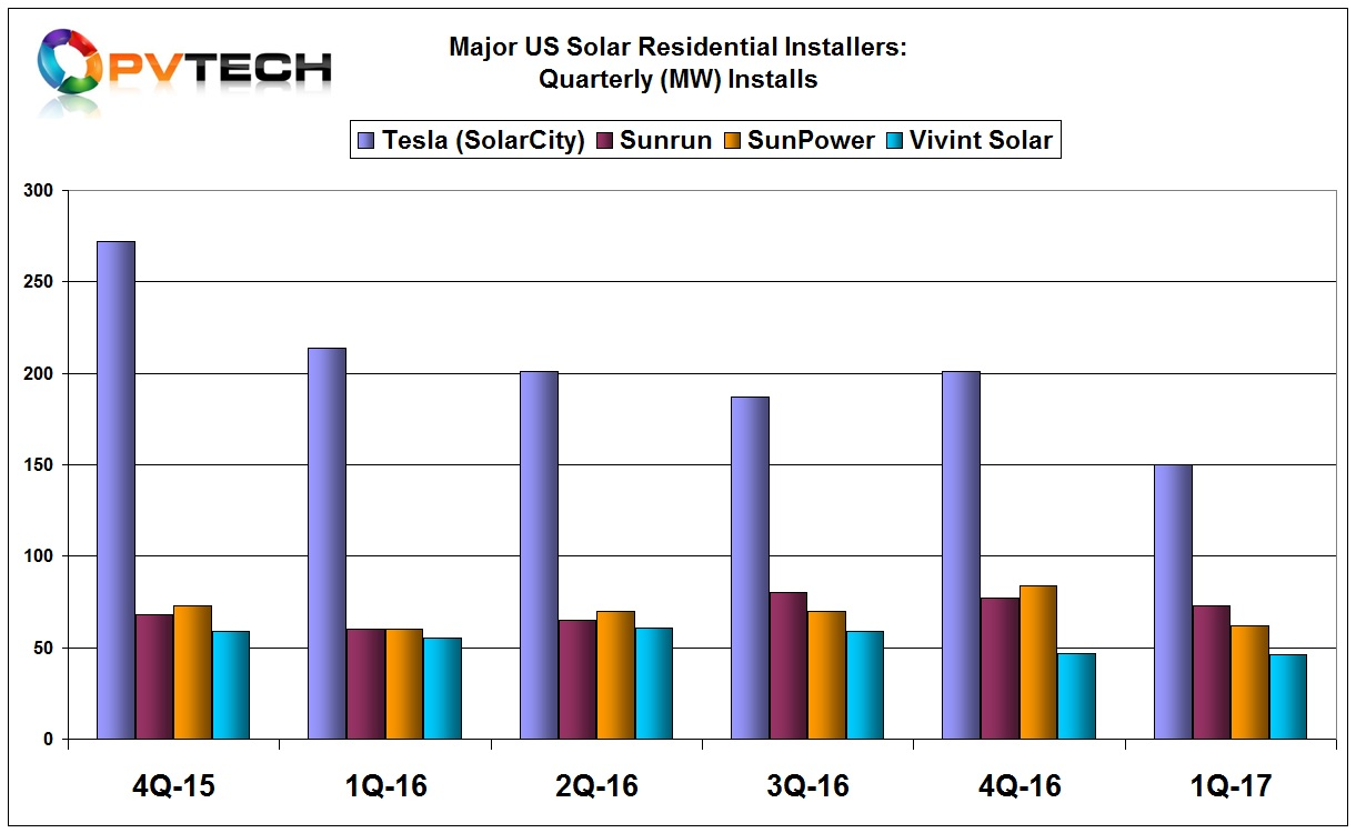 Tesla still remains the largest publically listed US residential installer with 150MW deployed in the first quarter of 2017.