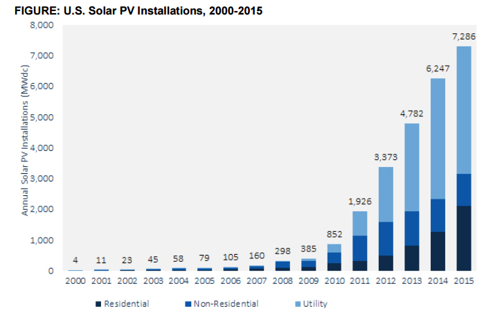 The US enjoyed another record year of solar deployment. Source: GTM Research/SEIA