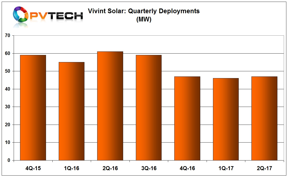 Vivint Solar reported that total installations in the second quarter of 2017 reached 47MW.