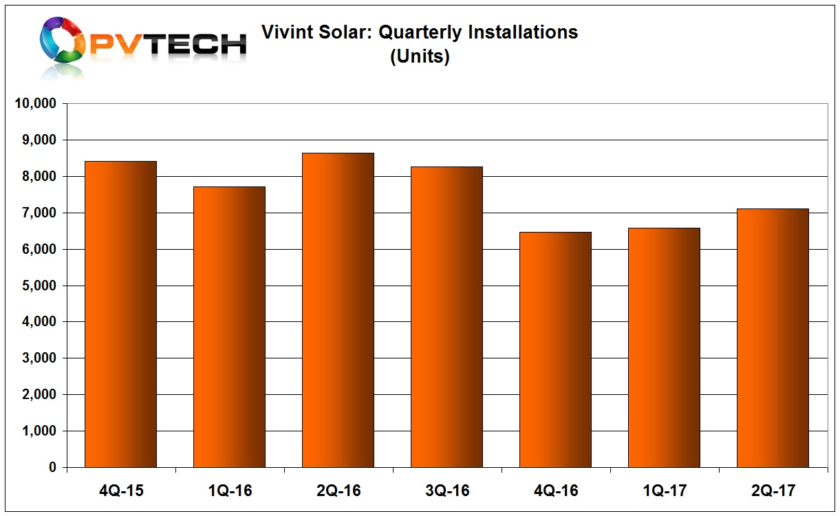Installations were 7,108 in the second quarter, compared to 6,581 in the previous quarter but significantly down from 8,641 in the prior year period.