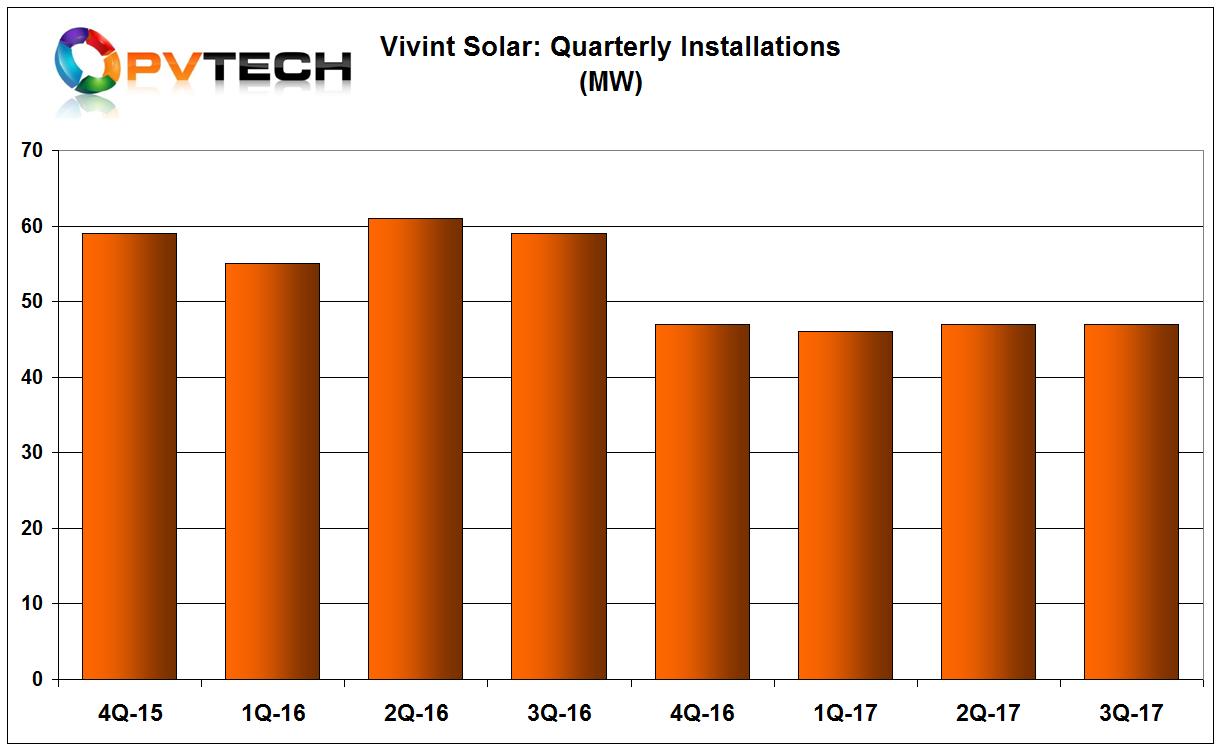 Vivint Solar reported third quarter 2017 installations of 47MW.