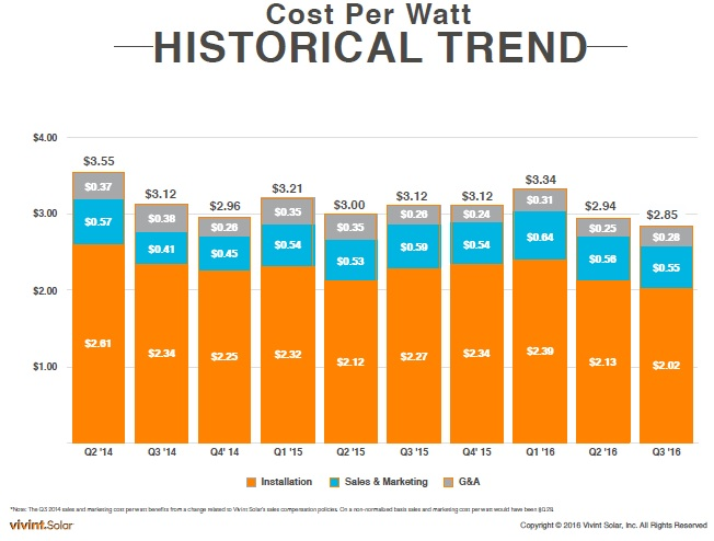 Vivint Solar reported a cost per watt of US$2.85 for the third quarter, down from US$2.94 in the second quarter of 2016.