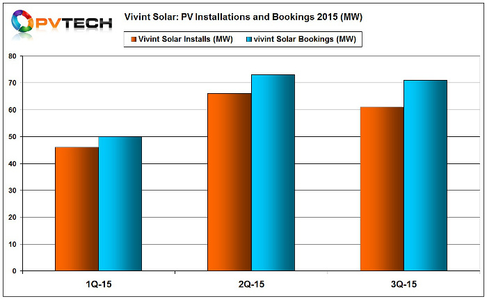 Vivint Solar reported third-quarter PV system installations of approximately 61MW. Image: Vivint Solar.