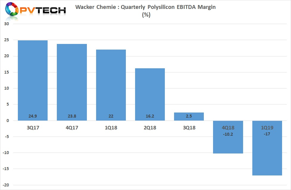 The division's EBITDA margin sank to negative 17%, compared to a negative 10.2% in the prior quarter.
