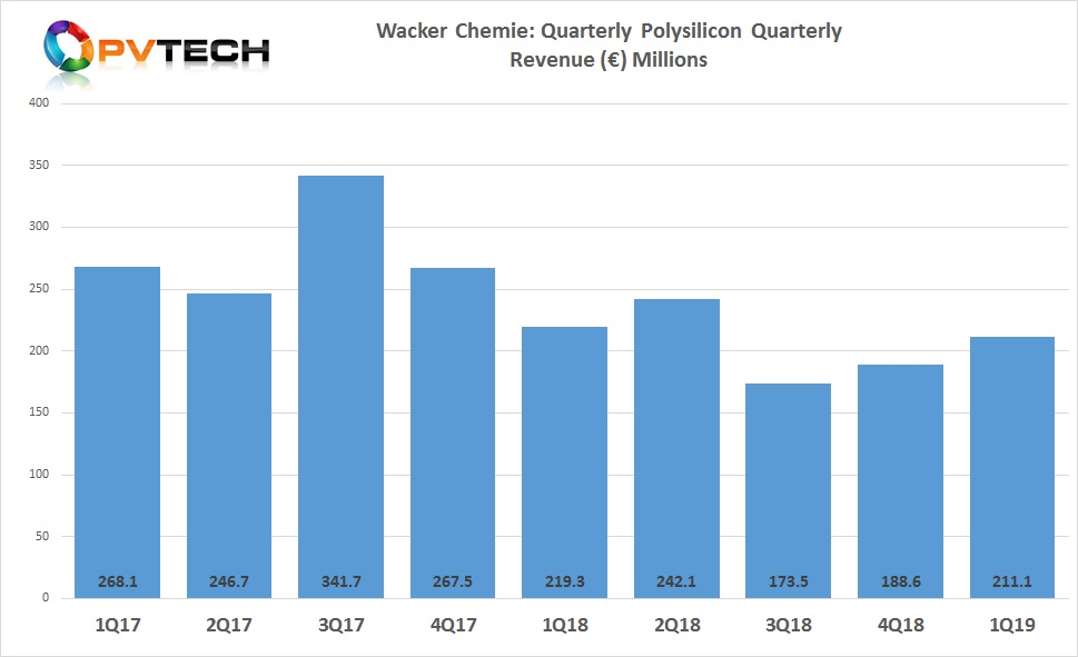 Wacker's polysilicon division reported first quarter 2019 revenue of €211.1 million, up from €188.6 million in the previous quarter.