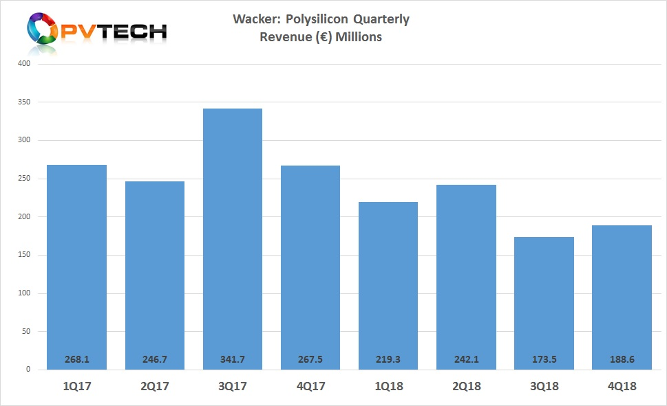 Wacker's polysilicon division reported full-year 2018 revenue of €823.5 million, down 27% from €1.12 billion in 2017.