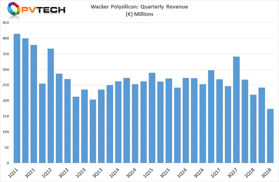 Wacker reported third quarter 2018 polysilicon revenue of €173.5 million, a 28% decline from the previous quarter and a 49% decline from the prior year period.