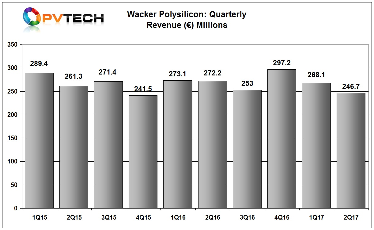 Wacker reported second quarter 2017 polysilicon segment sales of €246.7 million, down 8% from the previous quarter, which were 10% below the level set in the fourth quarter of 2016.