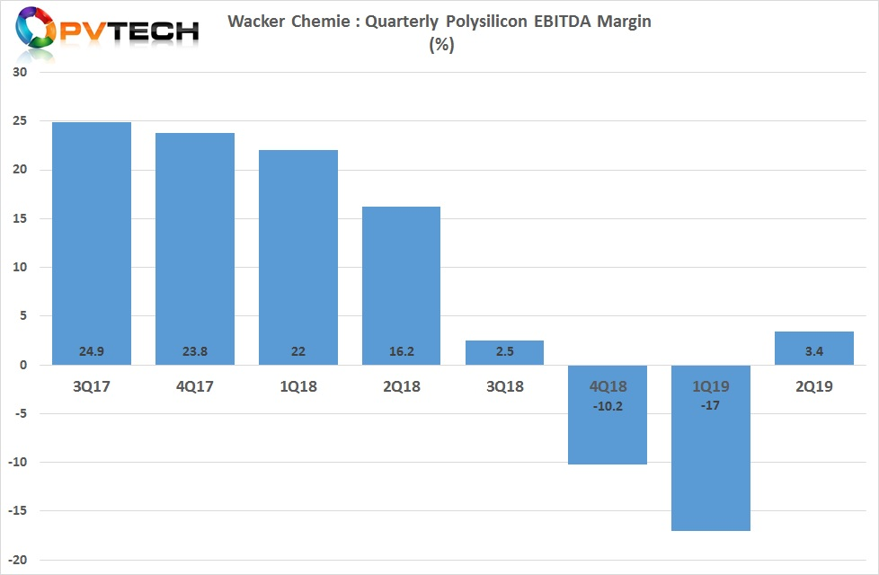 EBITDA margin also improved to 3.4% in the reporting period, up from a negative 17% in the previous quarter.