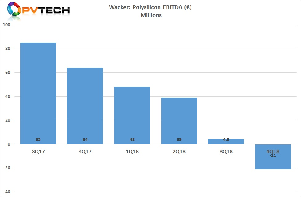 EBITDA in the fourth quarter of 2018 turned negative to €21 million, compared to a positive EBITDA of €4.3 million in the previous quarter, then a record low.