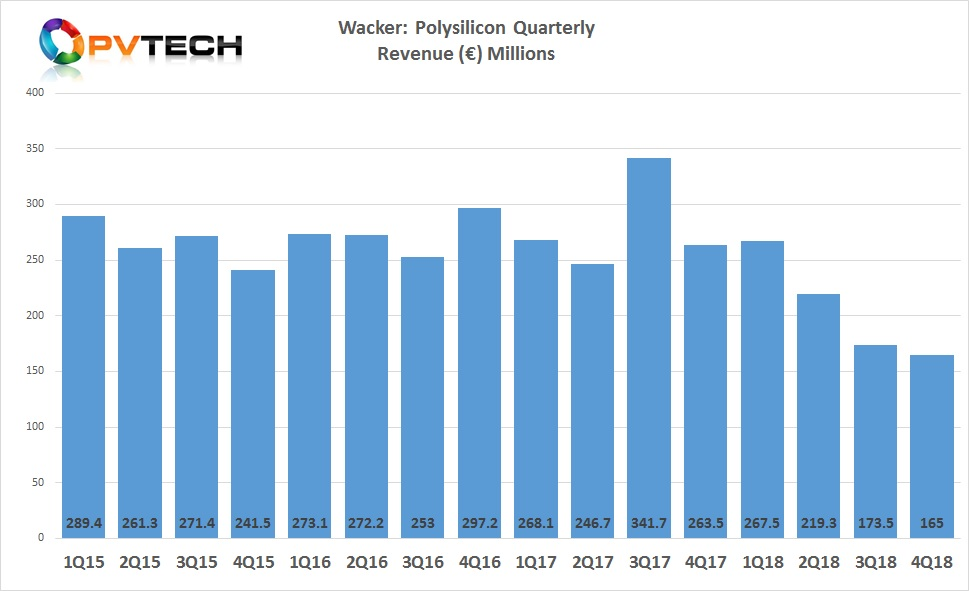 Polysilicon sales in the fourth quarter of 2018 were a new record low of €165 million, after setting a record low in the third quarter of 2018.