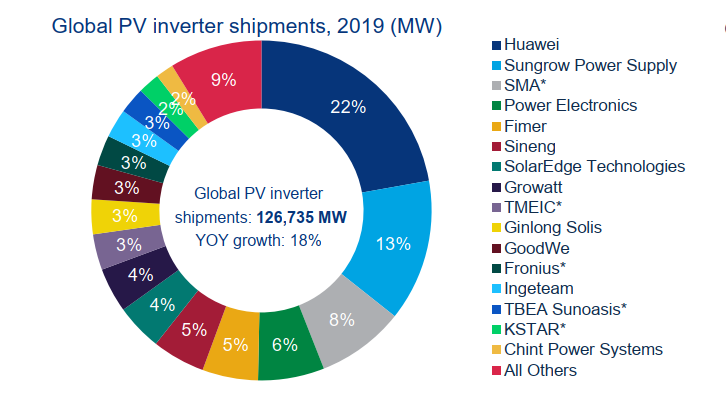 Huawei is still regarded as the company with a leading market share, almost double that of second ranked Sungrow and almost triple SMA Solar's market share by megawatt shipments. Image: WoodMac
