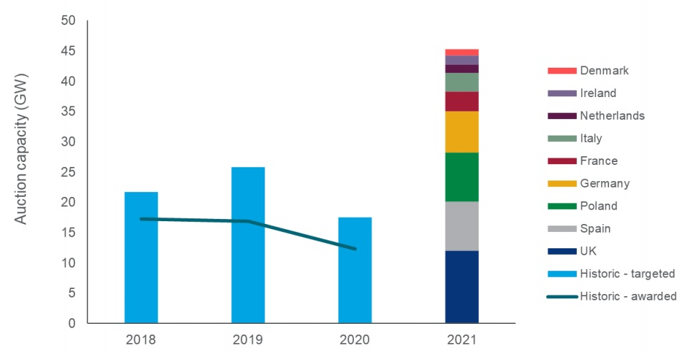 Renewables auction capacity in Europe from 2018 to 2021. Image: Wood Mackenzie.