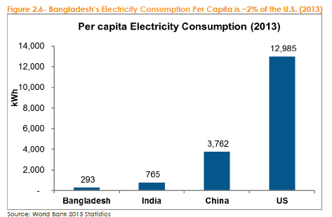Bangladesh, which has extremely low energy consumption per capita already has a very successful solar rooftop scheme. Credit: World Bank