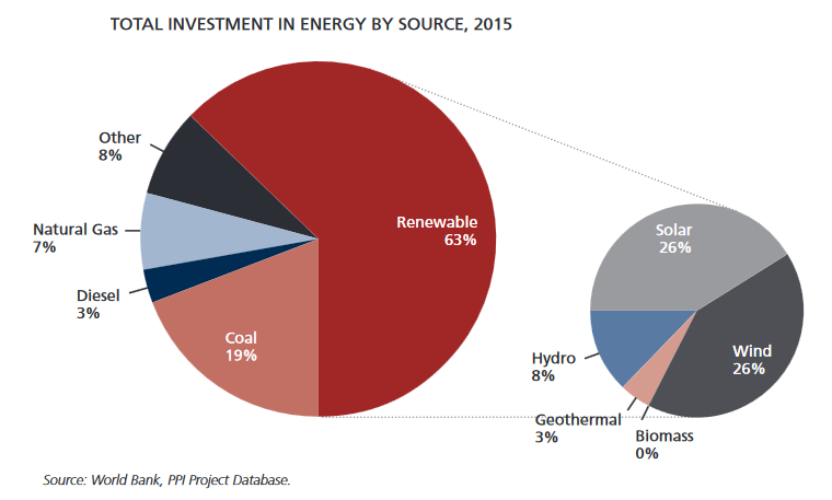 Energy investments in 2015. Credit: World Bank