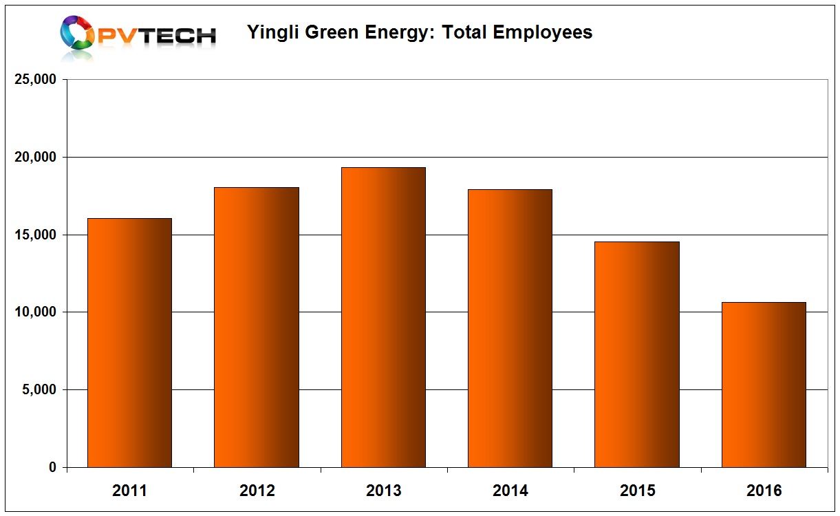 Yingli Green's total employee numbers peaked at 19,306 at the end of 2013 on the back of module shipments of 3,234.3MW and cash had already sunk to US$172 million.