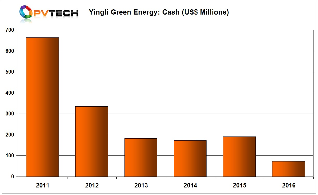 In its 2016 annual report, Yingli's cash and cash equivalents at the end of 2016 stood at US$72.9 million.