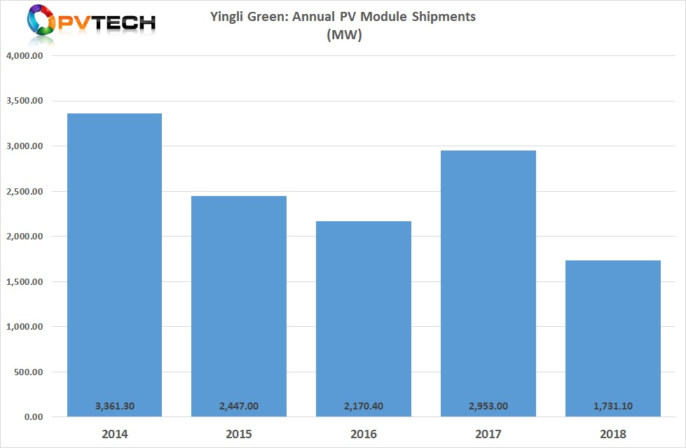 PV module shipments fell almost 40%, year-on-year.