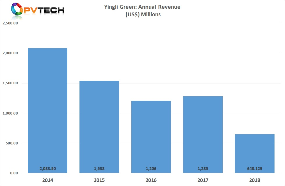 Yingli Green reported 2018 full-year revenue of US$ 648.1 million, down from US$ 1.28 billion in 2017, a 49% year-on-year decline.