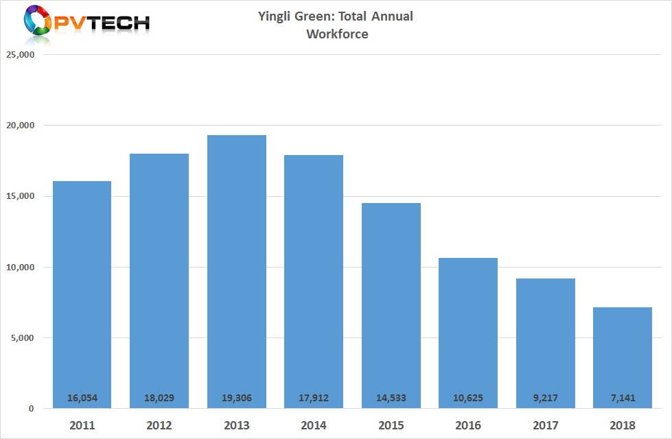 Yingli Green's workforce stood at 7,141 at the end of 2018, down from a peak of 19,306 in 2013.